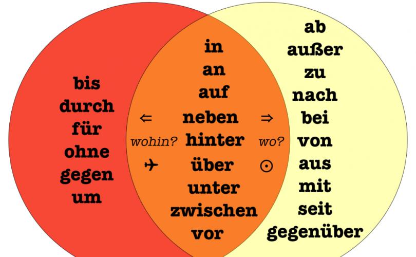 PRÄPOSITIONEN: Sơ lược về giới từ trong tiếng Đức (A1) - VIỆN QUẢN TRỊ NHÂN  LỰC QUỐC TẾ